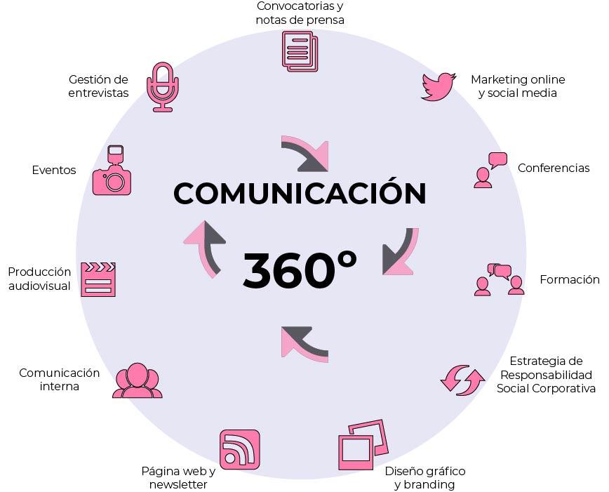 Comunicación 360 | Territorio Digital